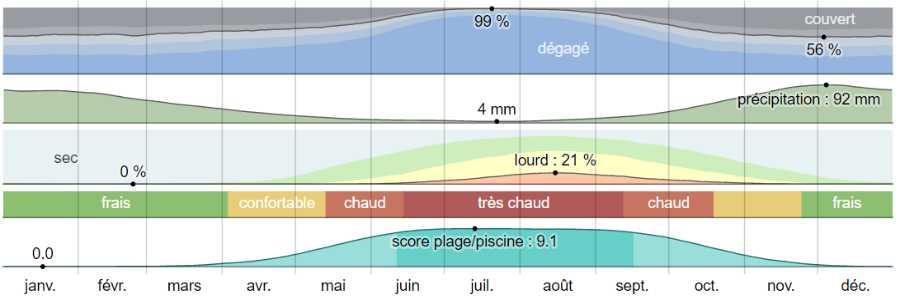 Climat gythio analyse