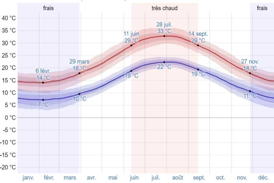 Climat gythio moyenne temp