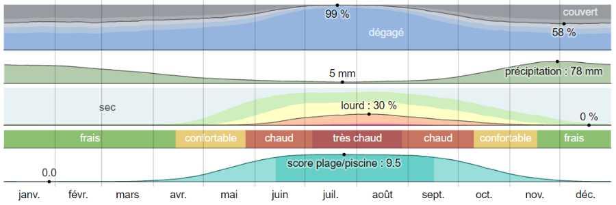 Climat hydra analyse