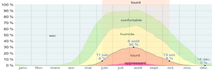Climat hydra humidite
