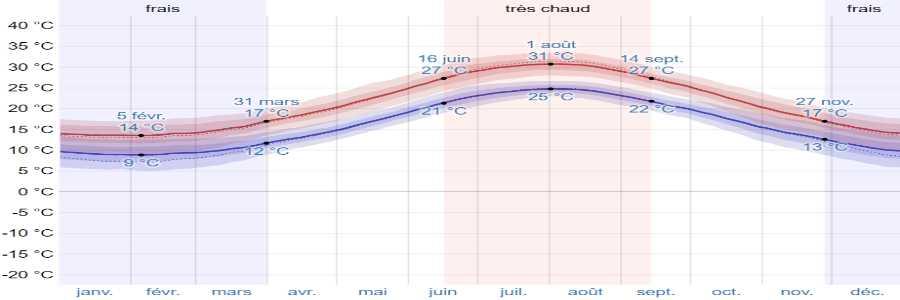 Climat hydra temperatures