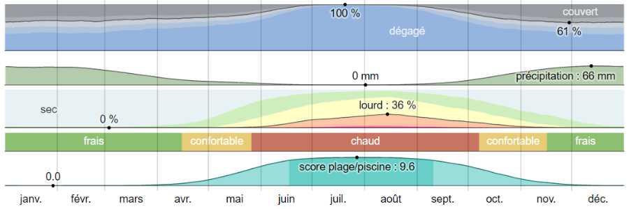 Climat ios analyse