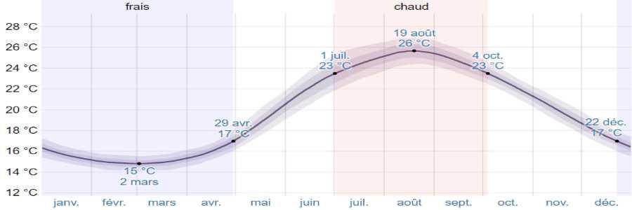 Climat ithaque mer