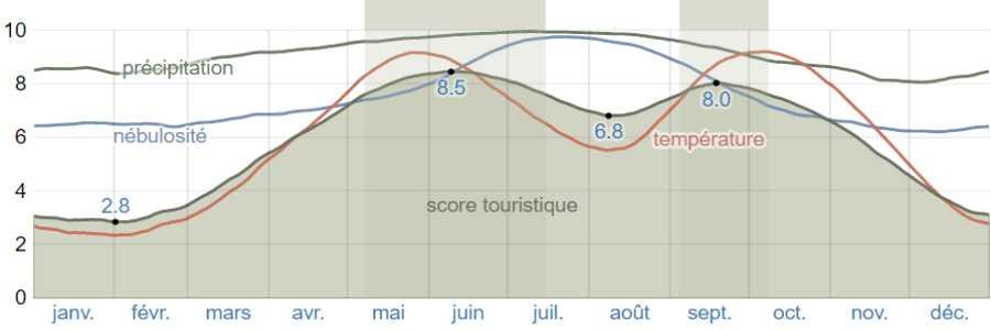 Climat ithaque scores