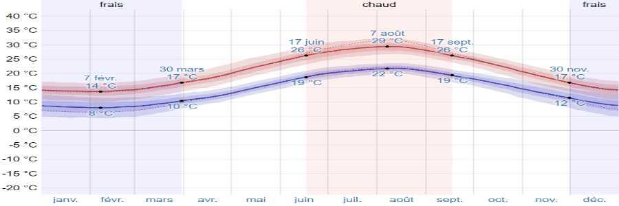 Climat ithaque temperatures