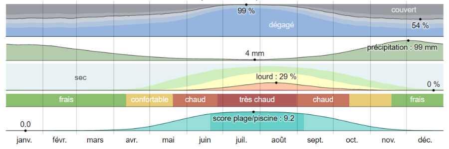 Climat kardamyli analyse