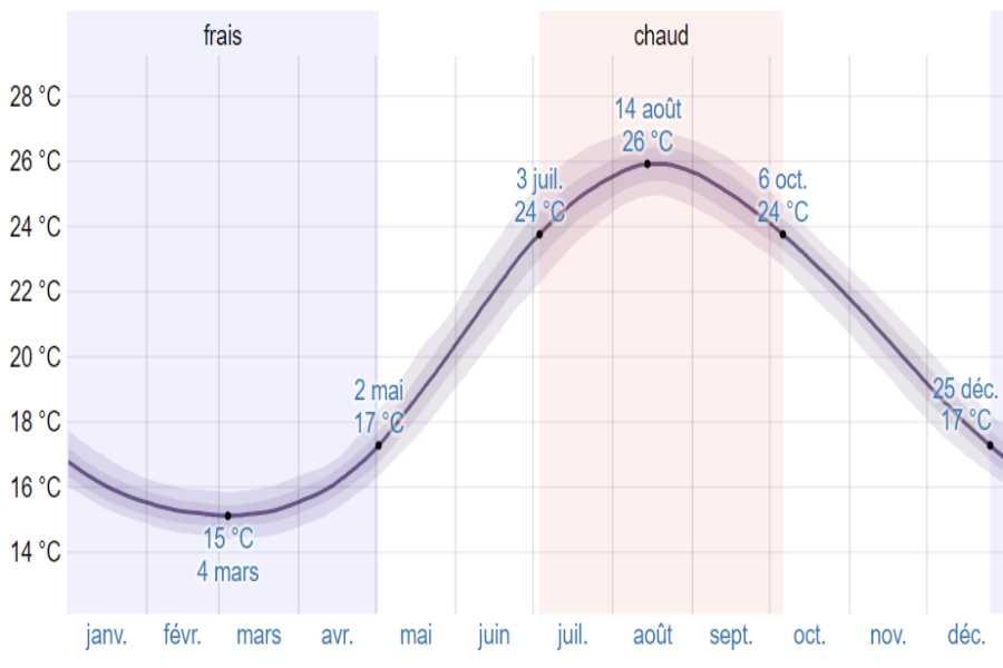 Climat kardamyli moyenne temp mer