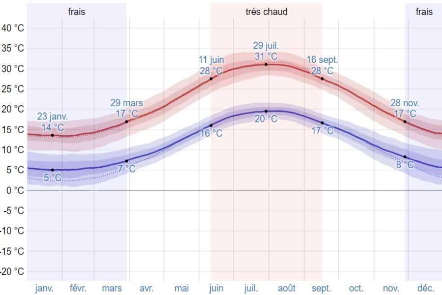 Climat kardamyli moyenne temp