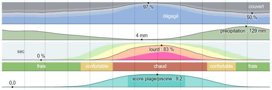 Climat lefkada analyse