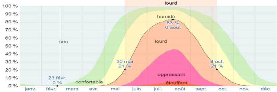Climat lefkada humidite