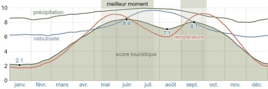 Climat lefkada scores