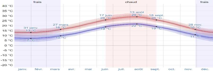 Climat lefkada temperatures