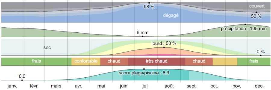 Climat mesolongi analyse
