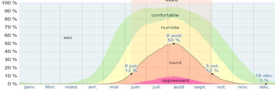 Climat mesolongi humidite