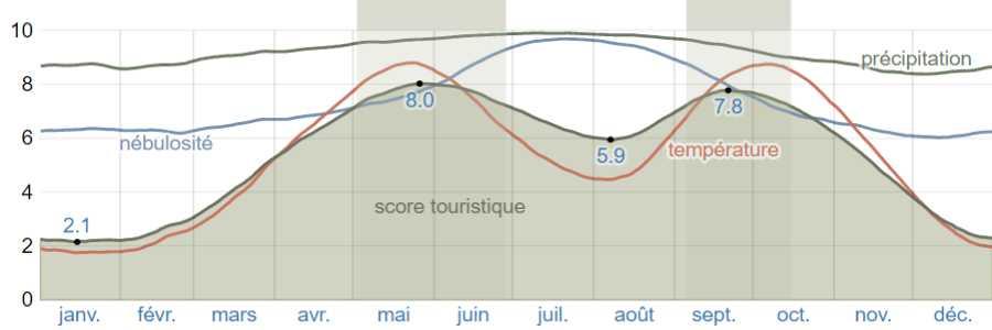 Climat mesolongi scores
