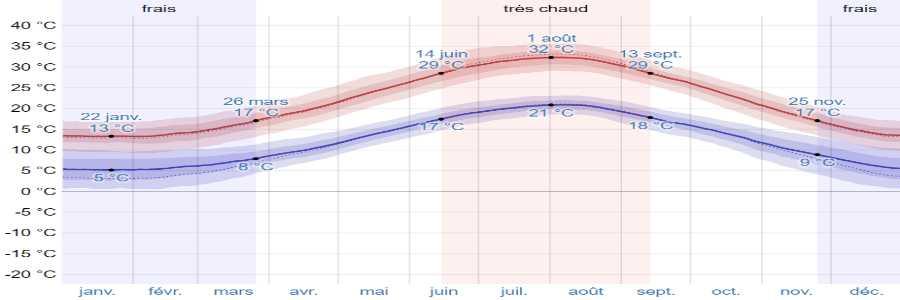 Climat mesolongi temperatures