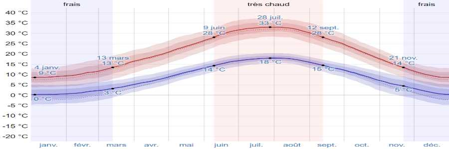 Climat meteora temperatures