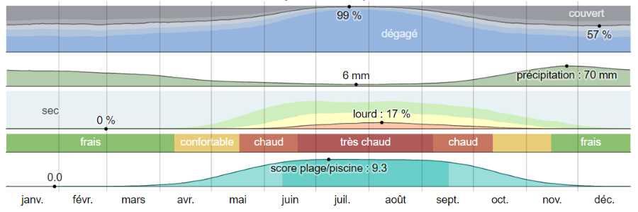 Climat methana analyse