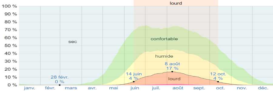 Climat methana humidite
