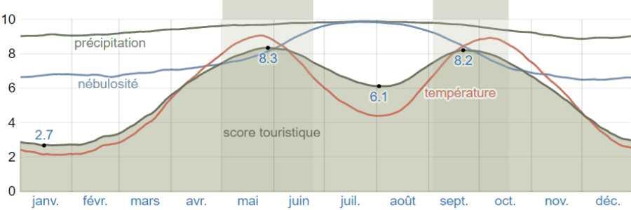 Climat methana scores