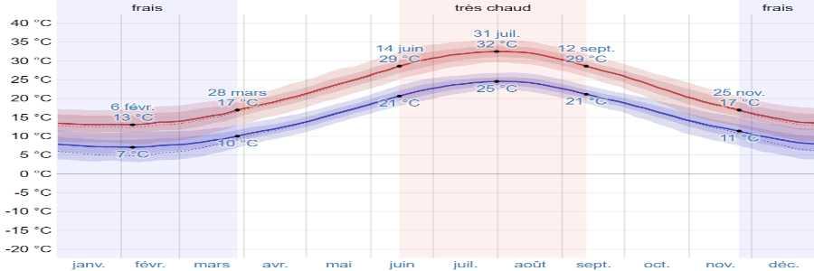 Climat methana temperatures