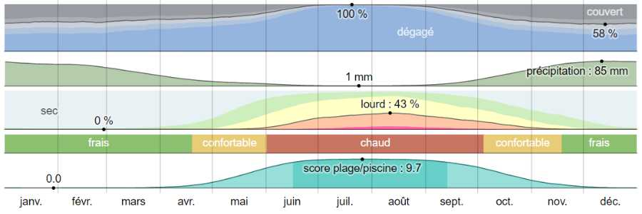 Climat milos analyse