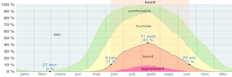 Climat milos humidite