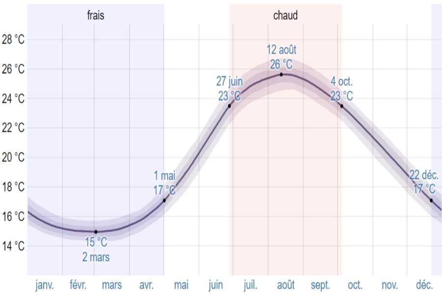 Climat monemvasia moyenne temp mer