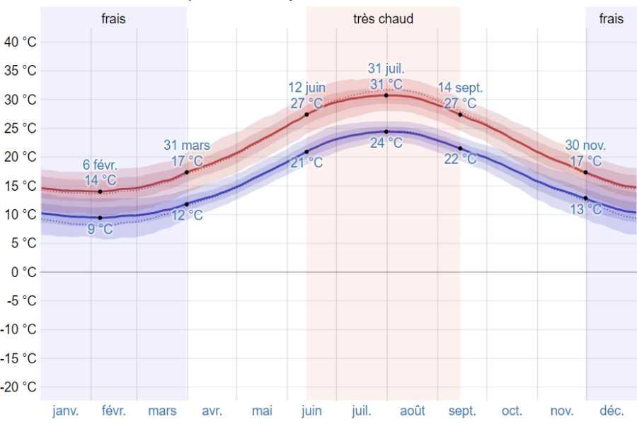 Climat monemvasia moyenne temp