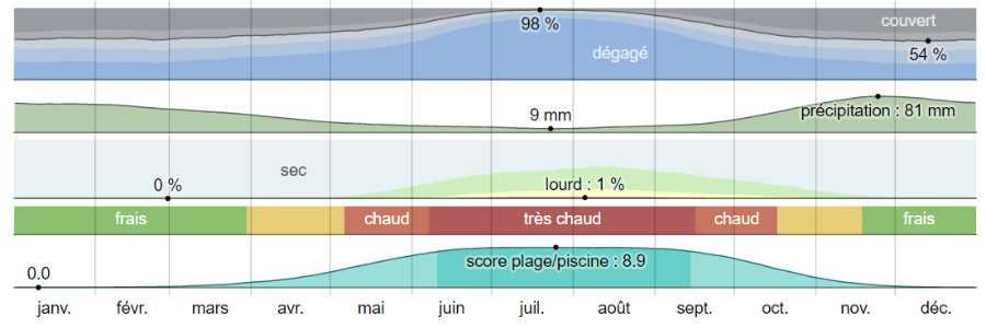 Climat mycenes argos analyse