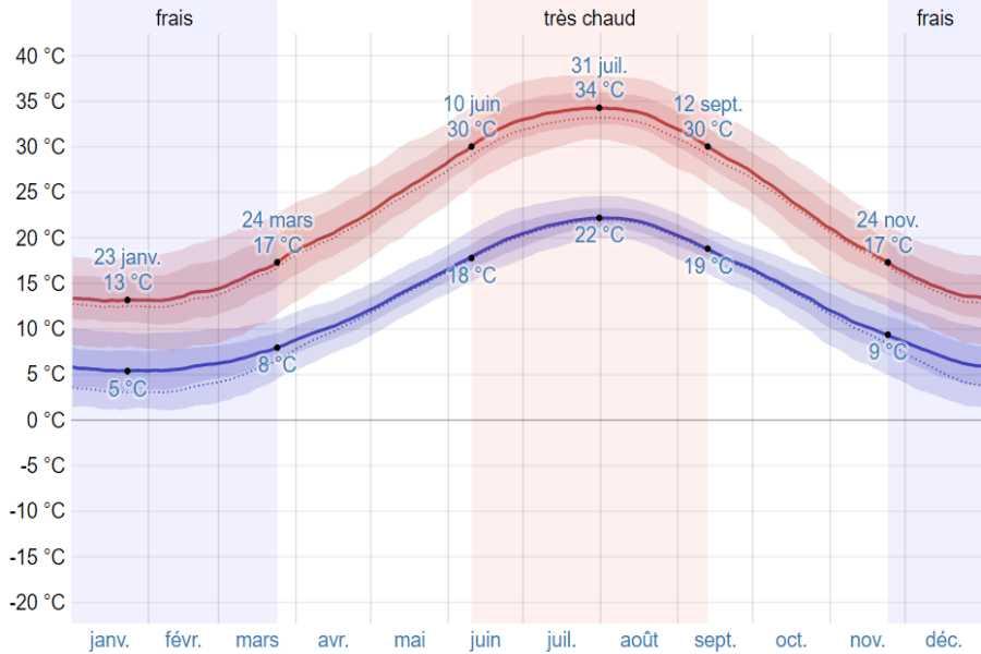 Climat mycenes argos moyenne temp
