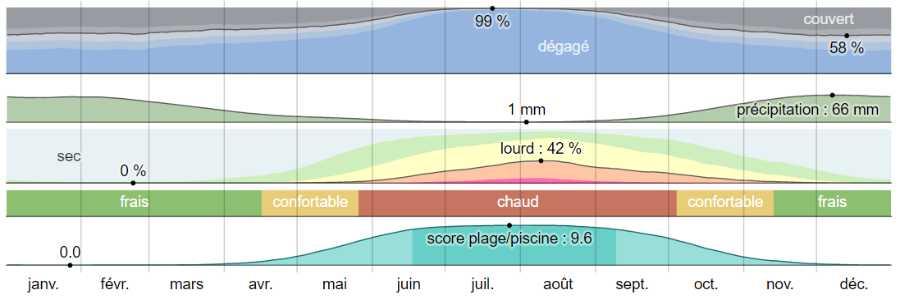 Climat Mykonos analyse