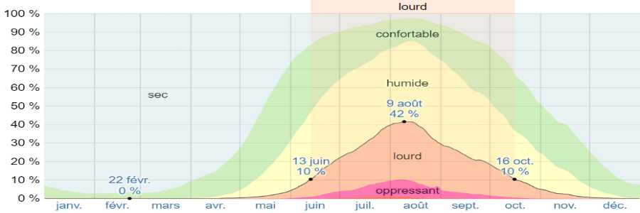 Climat mykonos humidite