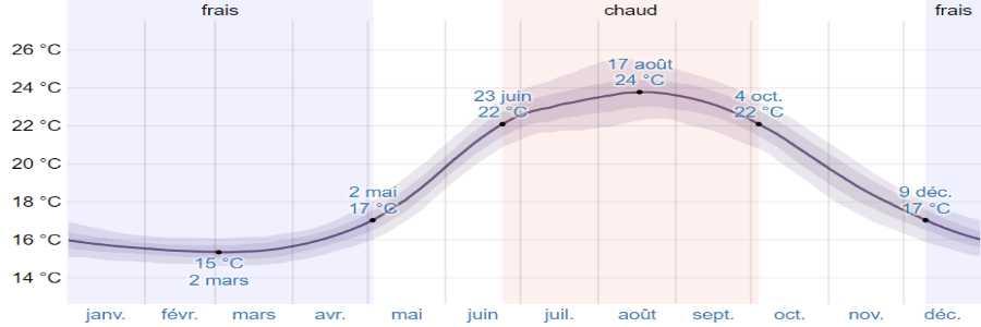 Climat mykonos mer