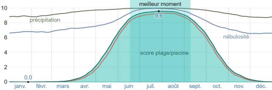 Climat mykonos plage piscine