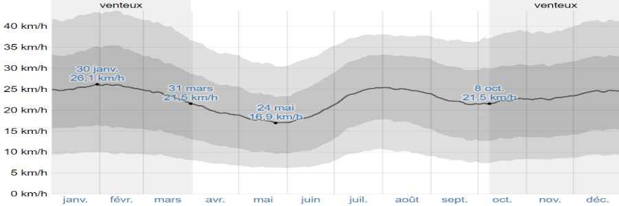 Climat mykonos vents