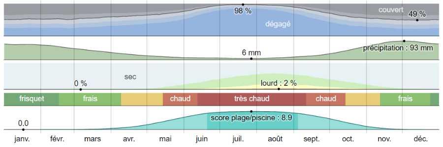 Climat mystra analyse