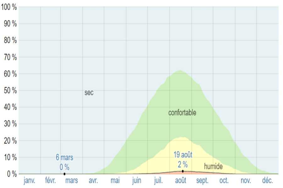 Climat mystra moyenne humidite