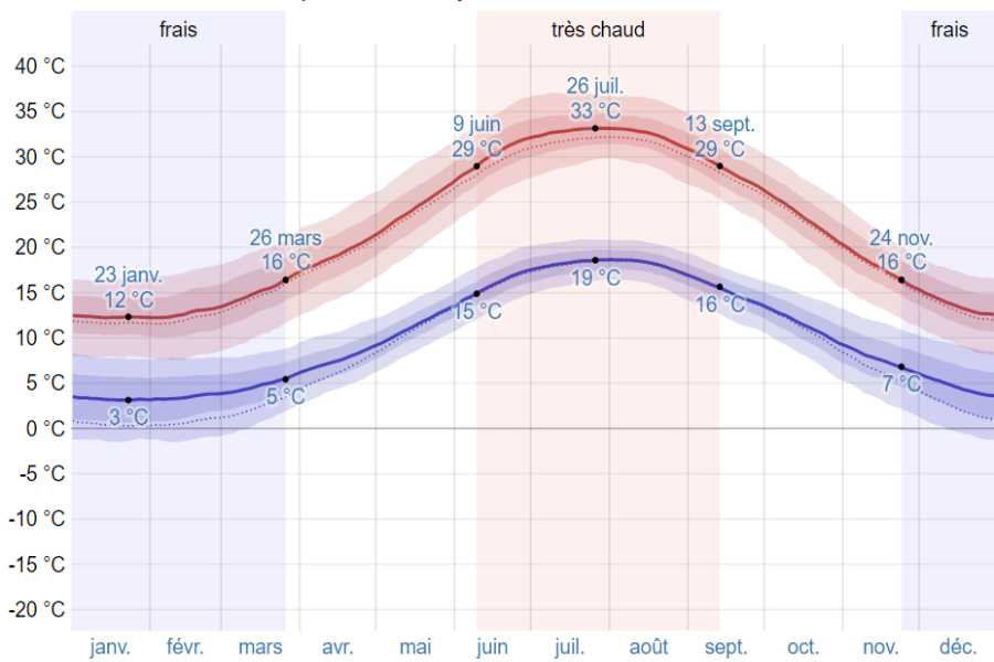 Climat mystra moyenne temp