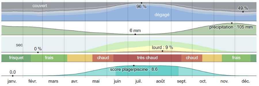 Climat nafpactos analyse