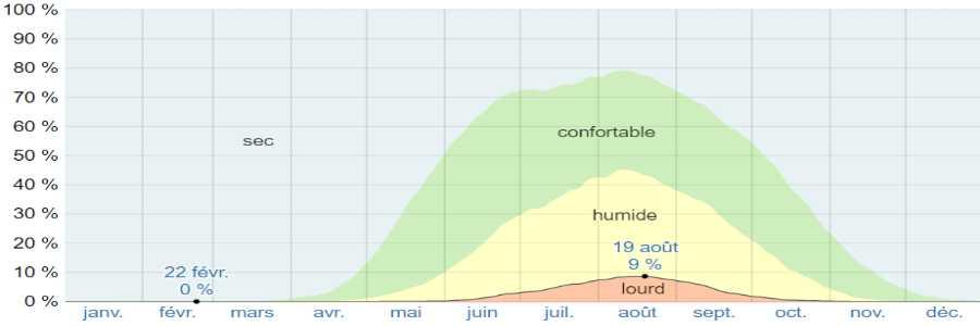 Climat nafpactos humidite