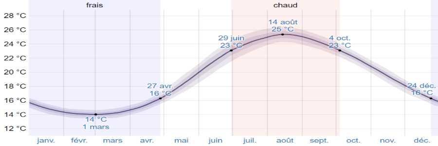 Climat nafpactos mer