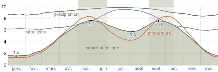 Climat nafpactos scores