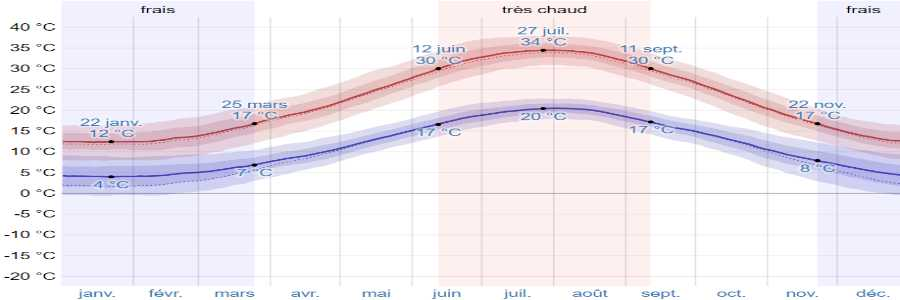 Climat nafpactos temperatures