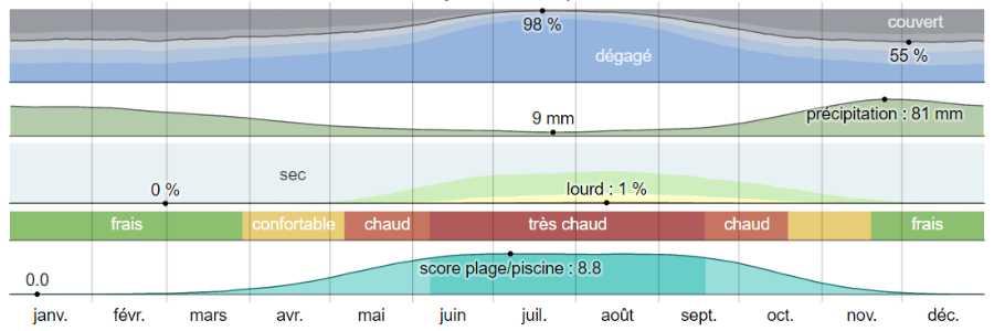 Climat nauplie analyse