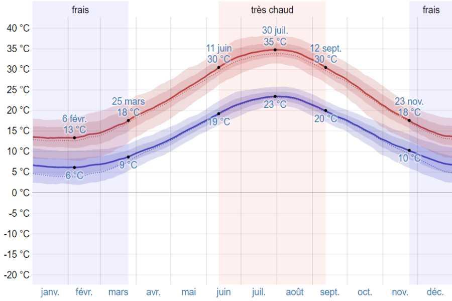 Climat nauplie moyenne temp