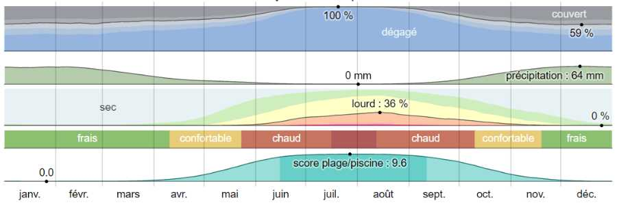 Climat naxos analyse