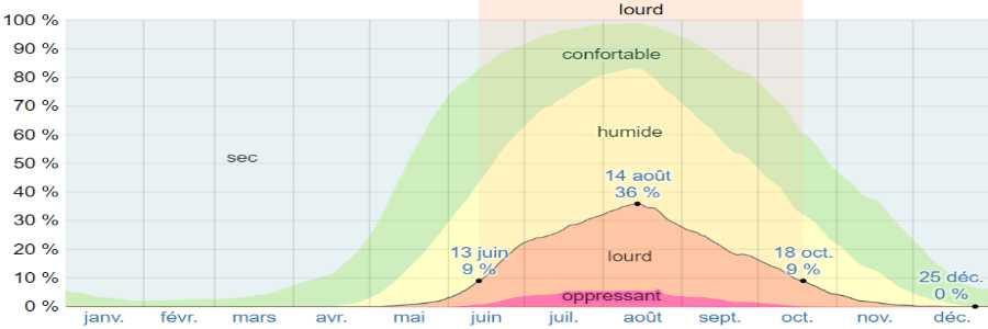 Climat naxos humidite
