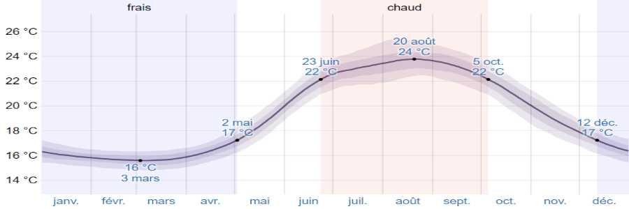 Climat naxos mer