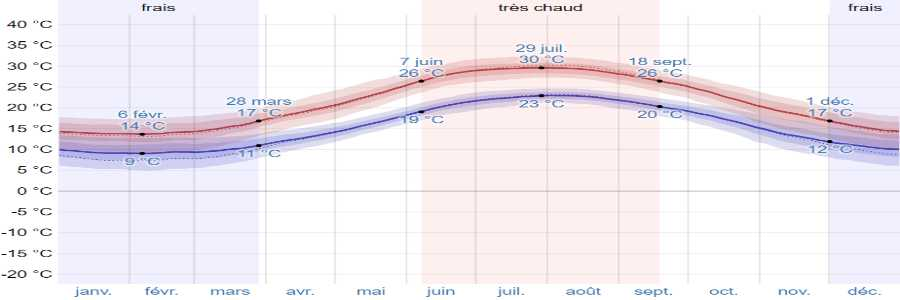 Climat naxos temperatures